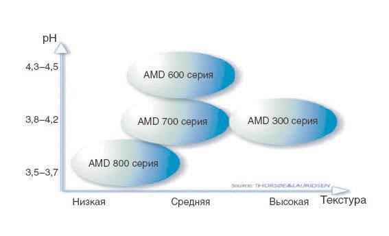 Pectin AMD