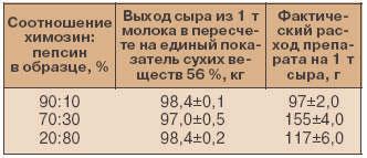Таблица1